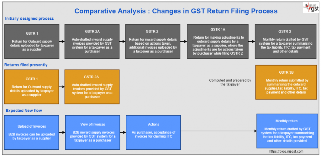 analysis of the changes expected under simplified GST returns comparative analysis