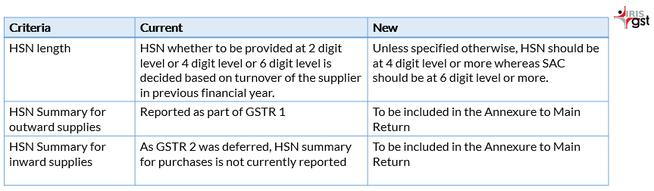 HSN Summary