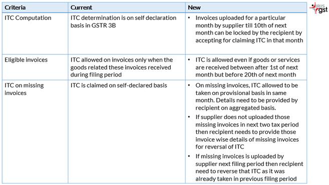 ITC Eligibility