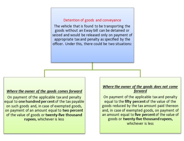 GST Penalaties