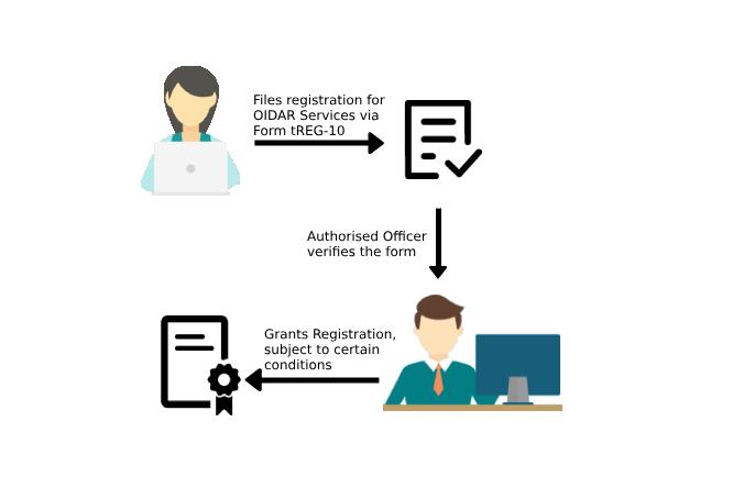 File GST Reg