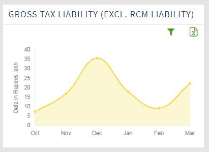 Gross Taxability