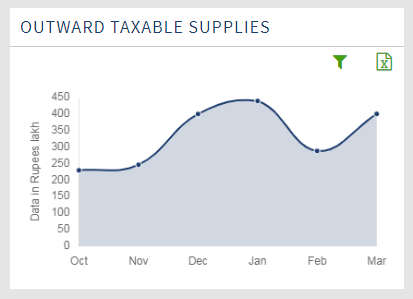 Outward Taxable Supply