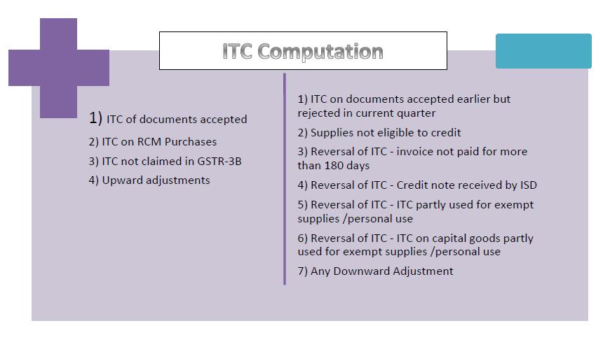 254 ITC Computation