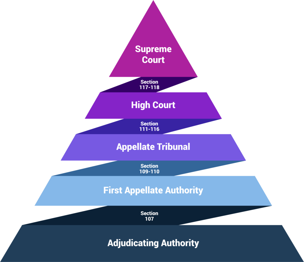 Appeal Hierarchy