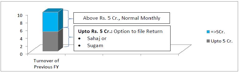Who can file Sahaj