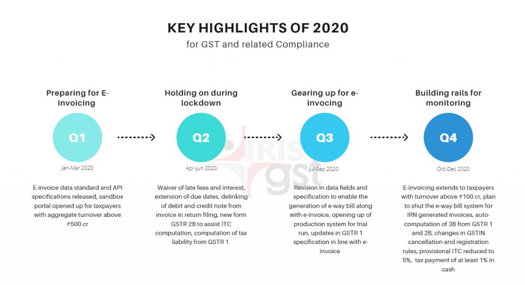 Key Highlights of 2020