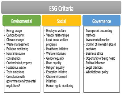 ESG Criteria